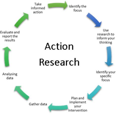 Action research lit review 2017