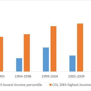 Income distribution research paper 2017